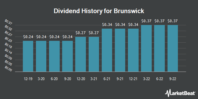 Dividend Payments by Quarter for Brunswick (NYSE:BC)