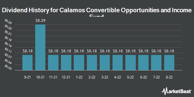 Dividend Payments by Quarter for CALAMOS CONV. OPPTYS. & INCOME FUND (NASDAQ:CHI)
