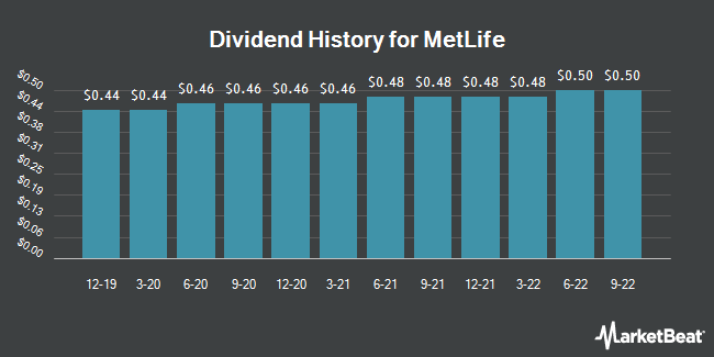 Dividend Payments by Quarter for Metlife (NYSE:MET)