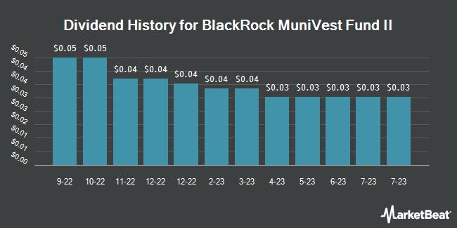 Dividend Payments by Quarter for Blackrock Munivest Fund II (NYSE:MVT)