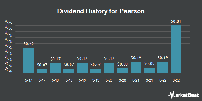 Dividend Payments by Quarter for Pearson (NYSE:PSO)