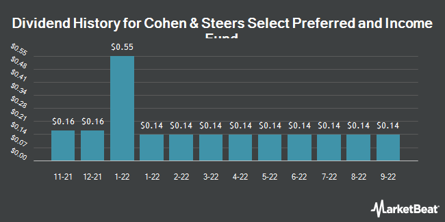 Dividend Payments by Quarter for Cohen & Steers Select (NYSE:PSF)