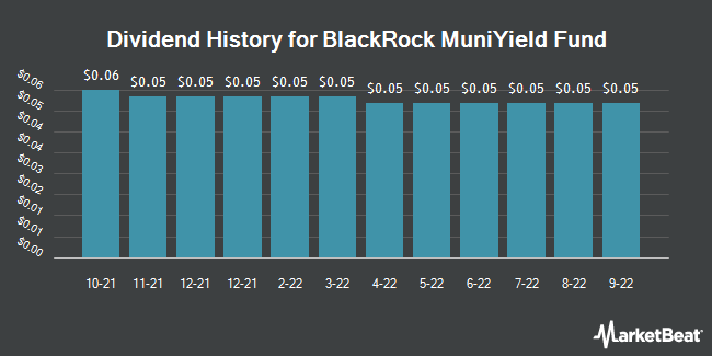 Dividend Payments by Quarter for Blackrock Muniyield Fund (NYSE:MYD)