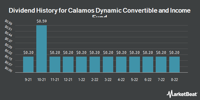 Dividend Payments by Quarter for Calamos Dynamic Convertible & Incm Fd (NASDAQ:CCD)