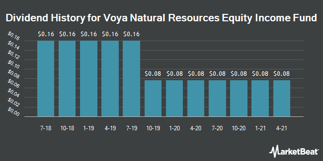 Dividend Payments by Quarter for Voya Natural Resources Equity Income Fnd (NYSE:IRR)