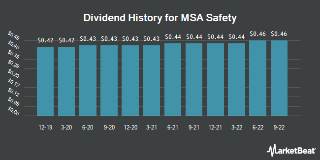 Dividend Payments by Quarter for MSA Safety (NYSE:MSA)