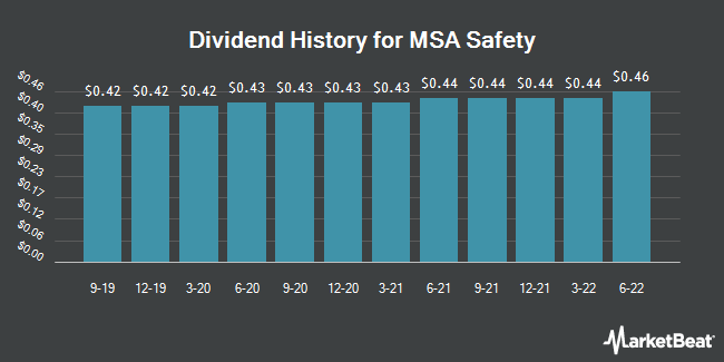 Dividend Payments by Quarter for Mine Safety Appliances (NYSE:MSA)