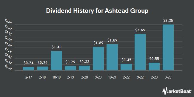 Dividend Payments by Quarter for Ashtead Group (OTCMKTS:ASHTY)