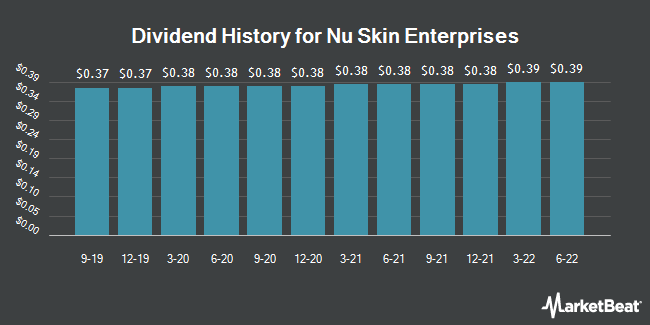 Dividend Payments by Quarter for Nu Skin Enterprises (NYSE:NUS)