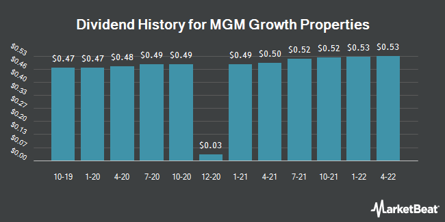 Dividend Payments by Quarter for MGM Growth Properties (NYSE:MGP)
