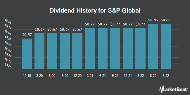 Dividend Payments by Quarter for S&P Global (NYSE:SPGI)
