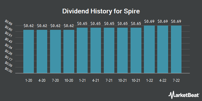 Dividend Payments by Quarter for Spire (NYSE:SR)