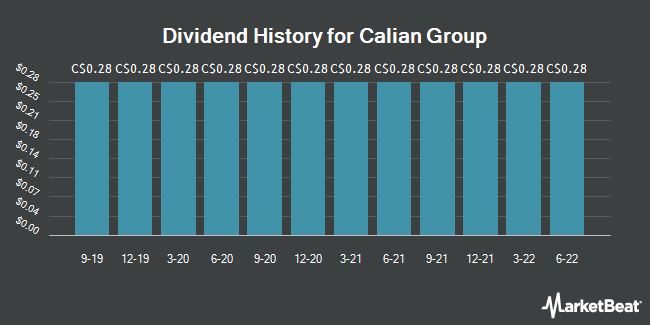 Dividend Payments by Quarter for Calian Group (TSE:CGY)