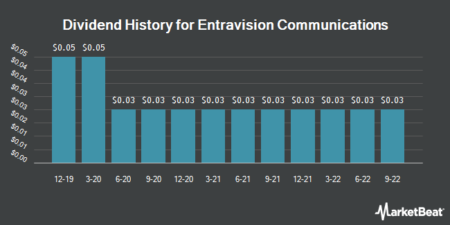 Dividend Payments by Quarter for Entravision Communications (NYSE:EVC)