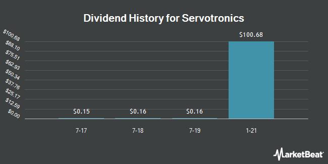 Dividend Payments by Quarter for Servotronics (NYSEAMERICAN:SVT)
