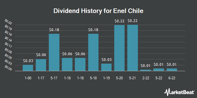 Dividend Payments by Quarter for Enel Chile (NYSE:ENIC)