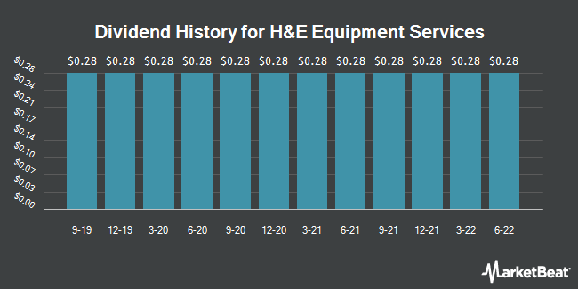 Dividend Payments by Quarter for H&E Equipment Services (NASDAQ:HEES)