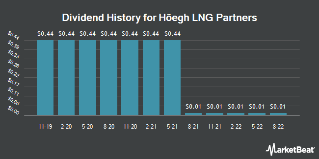 Dividend Payments by Quarter for Hoegh LNG Partners (NYSE:HMLP)