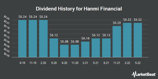 Dividend Payments by Quarter for Hanmi Financial (NASDAQ:HAFC)