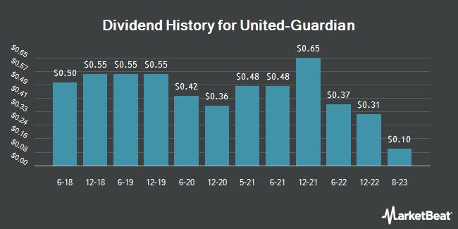 Dividend Payments by Quarter for United-Guardian (NASDAQ:UG)