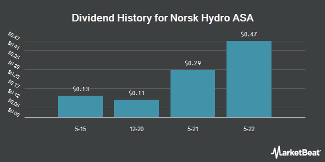 Dividend Payments by Quarter for Norsk Hydro ASA (OTCMKTS:NHYDY)