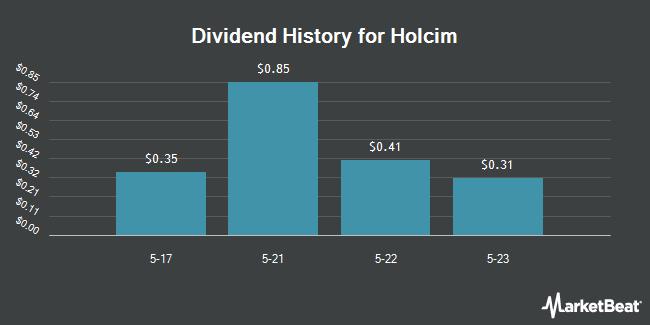 Dividend Payments by Quarter for LafargeHolcim (OTCMKTS:HCMLY)