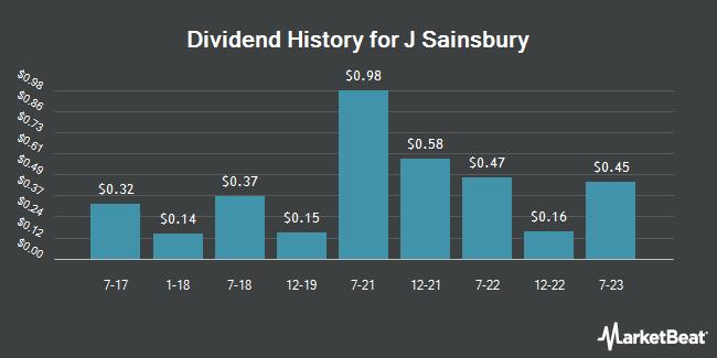 Dividend Payments by Quarter for J. Sainsbury (OTCMKTS:JSAIY)