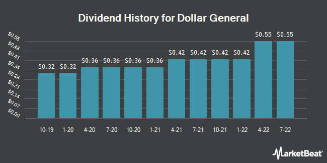 Dividend Payments by Quarter for Dollar General Corporation (NYSE:DG)