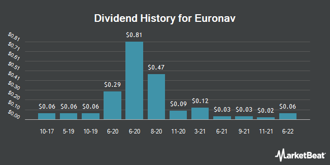 Dividend Payments by Quarter for Euronav (NYSE:EURN)