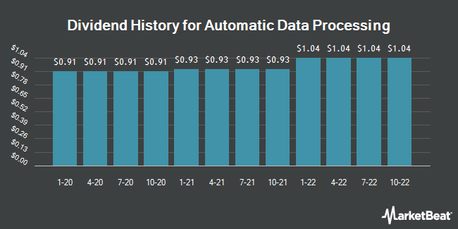 Dividend Payments by Quarter for Automatic Data Processing (NASDAQ:ADP)