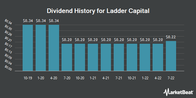 Dividend Payments by Quarter for Ladder Capital (NYSE:LADR)
