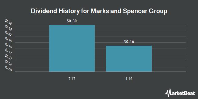 Dividend Payments by Quarter for Marks and Spencer Group (OTCMKTS:MAKSY)