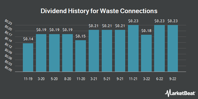 Dividend Payments by Quarter for Waste Connections (NYSE:WCN)