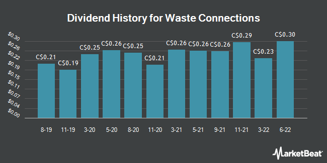 Dividend Payments by Quarter for Waste Connections (TSE:WCN)