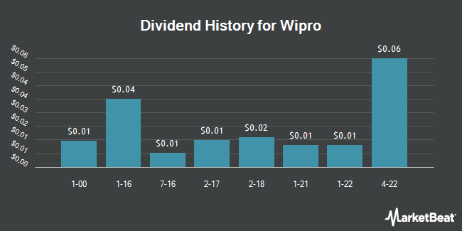 Dividend Payments by Quarter for Wipro Limited (NYSE:WIT)