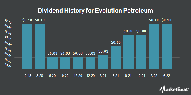 Dividend Payments by Quarter for Evolution Petroleum (NYSEAMERICAN:EPM)