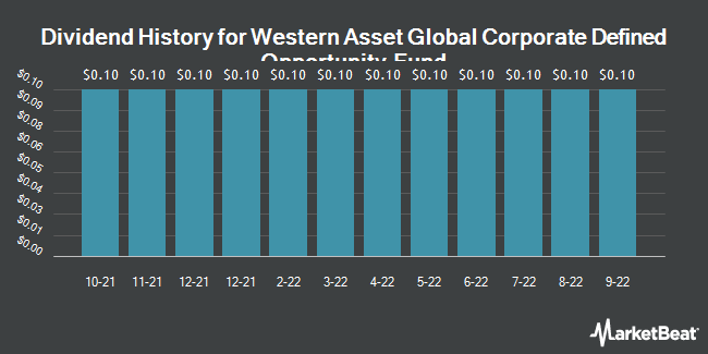 Dividend Payments by Quarter for Western Asset Global Corp Defind Opp Fnd (NYSE:GDO)