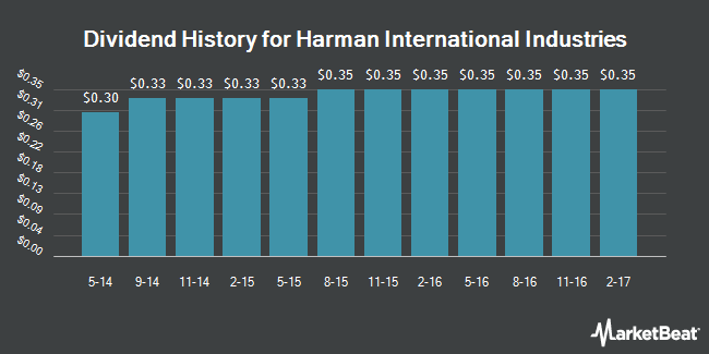 Dividend Payments by Quarter for Harman International Industries (NYSE:HAR)