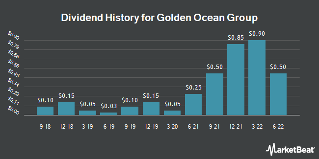 Dividend Payments by Quarter for Golden Ocean Group (NASDAQ:GOGL)