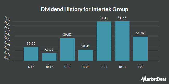 Dividend Payments by Quarter for Intertek Gp (OTCMKTS:IKTSY)
