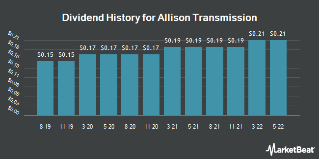 Dividend Payments by Quarter for Allison Transmission (NYSE:ALSN)