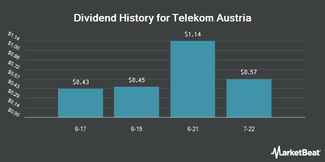 Dividend Payments by Quarter for Telekom Austria (OTCMKTS:TKAGY)