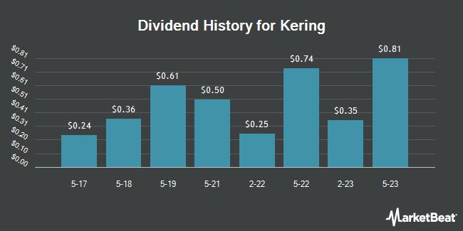 Dividend Payments by Quarter for KERING (OTCMKTS:PPRUY)