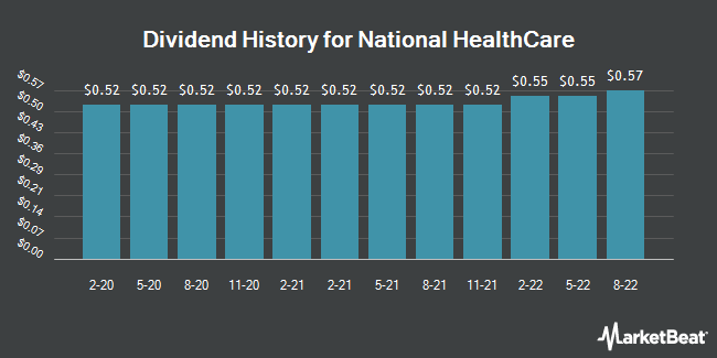 Dividend Payments by Quarter for National HealthCare (NYSEAMERICAN:NHC)