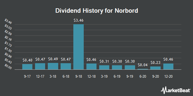 Dividend Payments by Quarter for Norbord (NYSE:OSB)