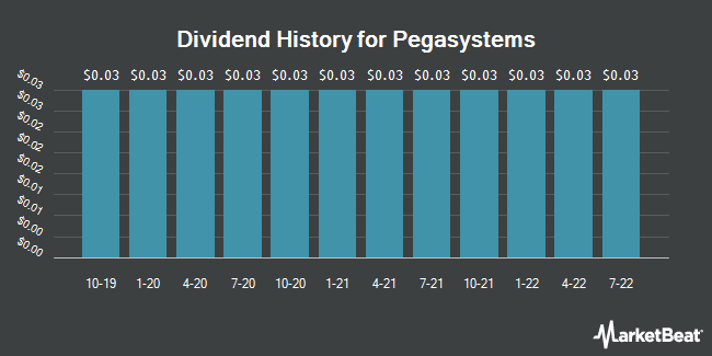 Dividend Payments by Quarter for Pegasystems (NASDAQ:PEGA)