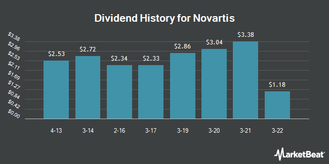 Dividend Payments by Quarter for Novartis (NYSE:NVS)