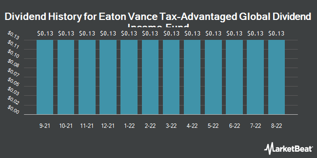 Dividend Payments by Quarter for Eaton Vance Tax-Advantaged Global Dividend Income Fund (NYSE:ETG)