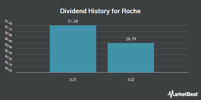 Dividend Payments by Quarter for Roche (OTCMKTS:RHHBY)