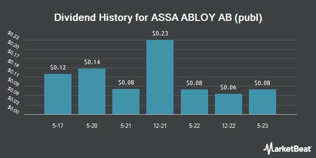 Dividend Payments by Quarter for Assa Abloy (OTCMKTS:ASAZY)